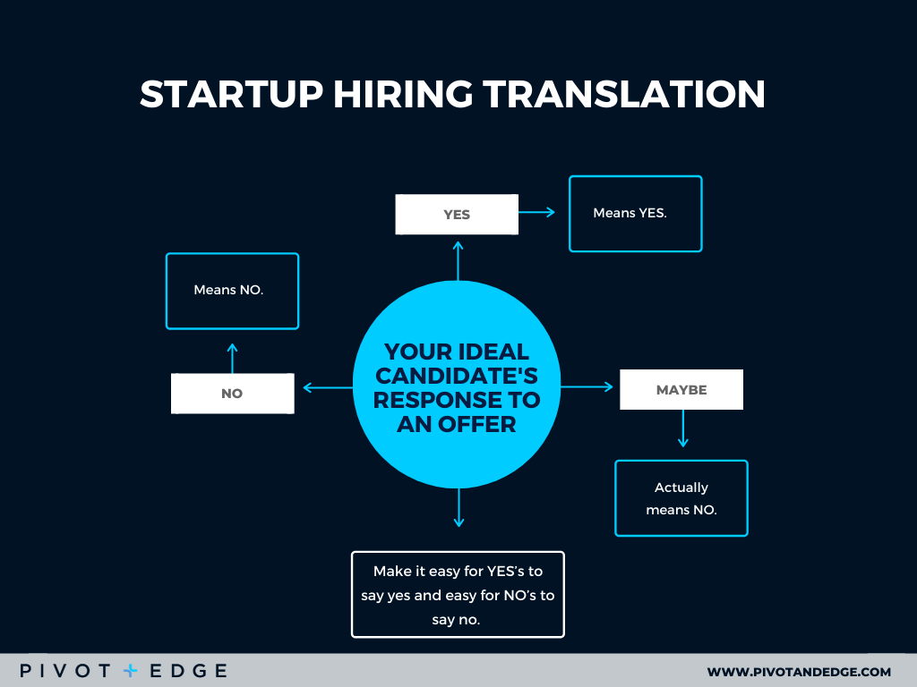 If you want to hire good software engineers effectively, then you need to make it easy for your candidate to say yes. Be transparent with every hiring step and tell them how they can help your business.