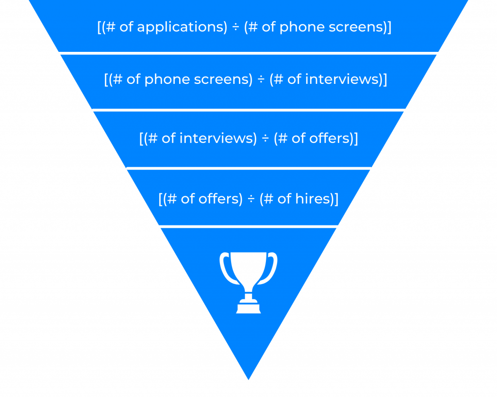 Your hiring funnel is only as good as your recruitment strategy. If you need employees now, your best bet is to fine tune your goals, KPIs and metrics so that you are getting more of the right people.